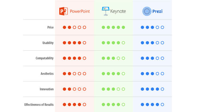 Which Presentation Tool is Right For Me? Powerpoint vs. Prezi vs. Keynote