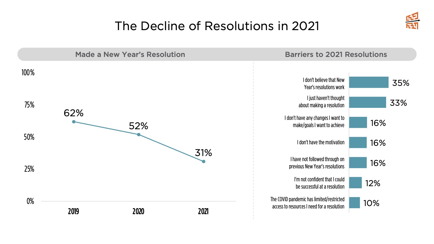 The Decline of Resolutions in 2021