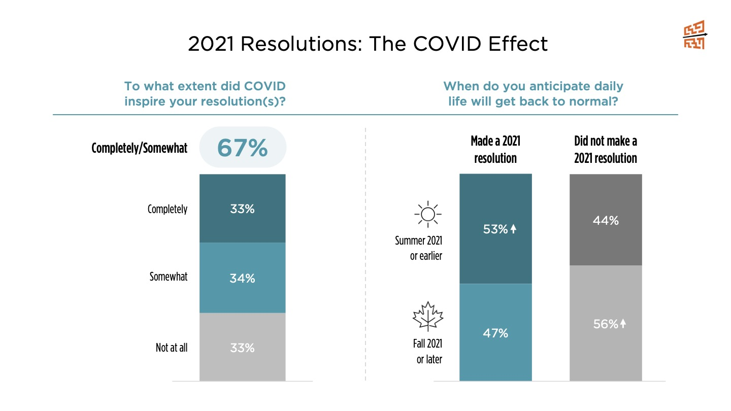 2021 Resolutions: The COVID Effect
