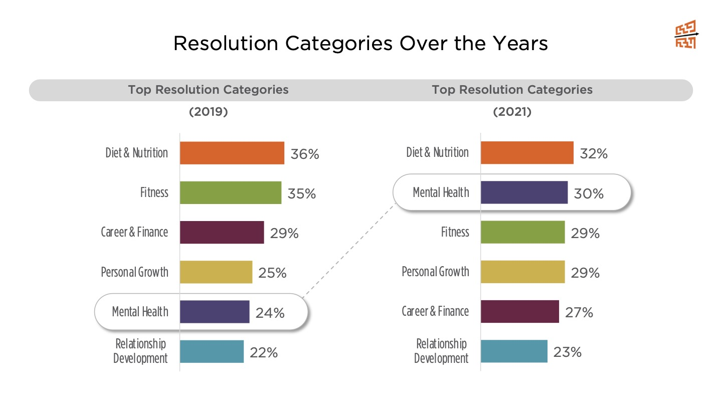 Resolution Categories Over the Years